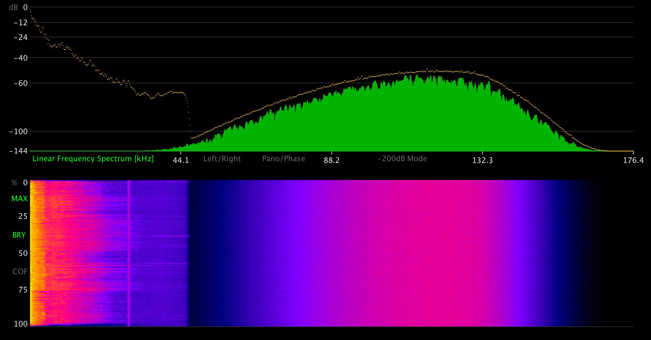 DSD Audio analyzed